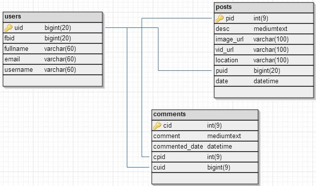 Facebook Wall Script DB Design