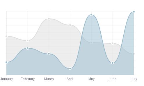 HTML5 Chart